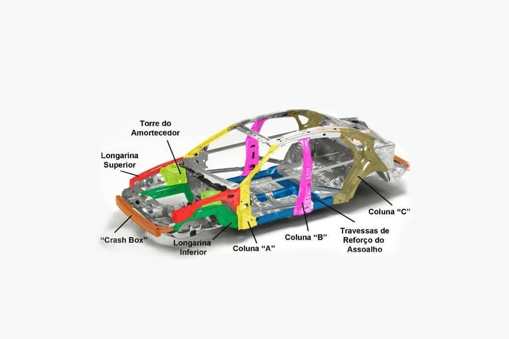 Estrutura do carro