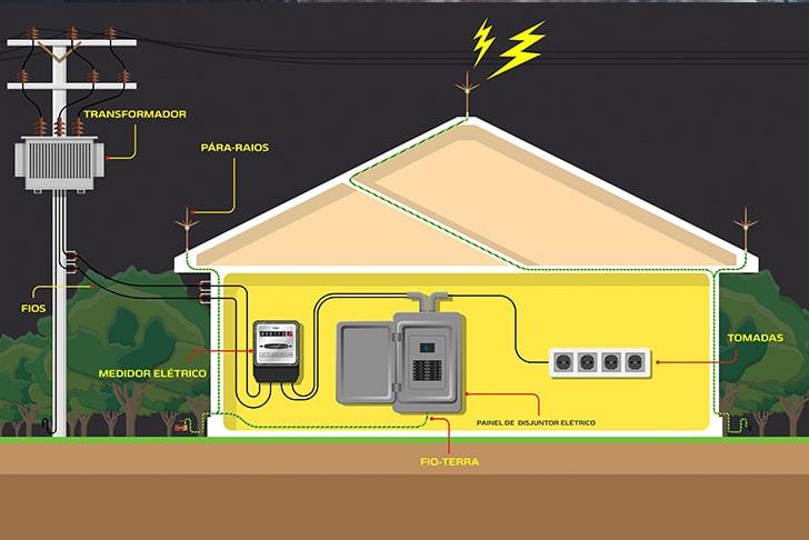 Esquema de sistema elétrico de uma residência