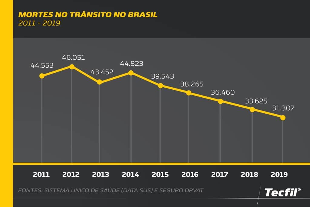 Gráfico com mortes no trânsito brasileiro entre 2011 e 2019