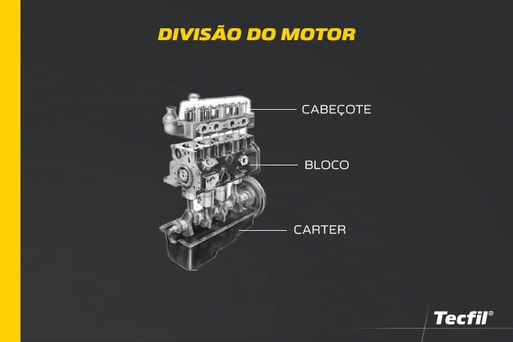 Divisão do motor